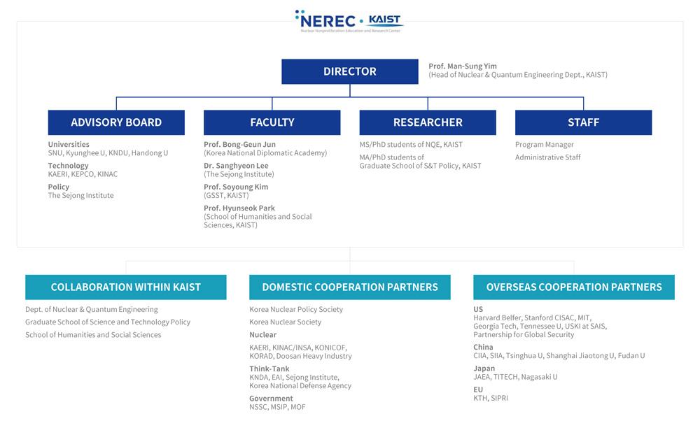 nerec_structure.jpg